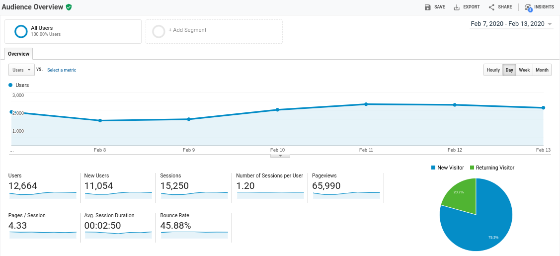 Which KPIs to monitor on your eCommerce store Like Shopify, Magento, Wocommerce or FarziCom